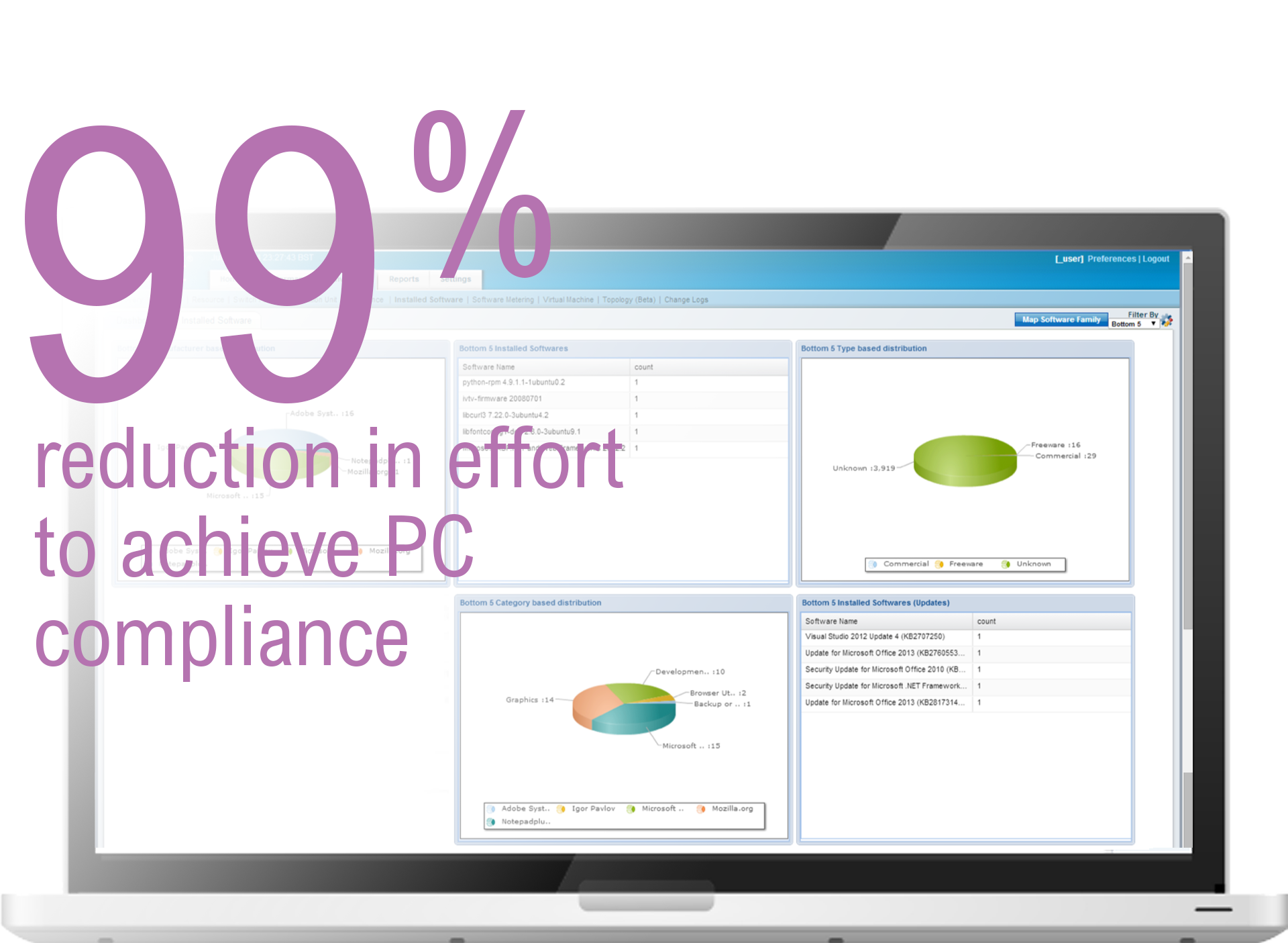 99% reduction in effort to achieve PC compliance
