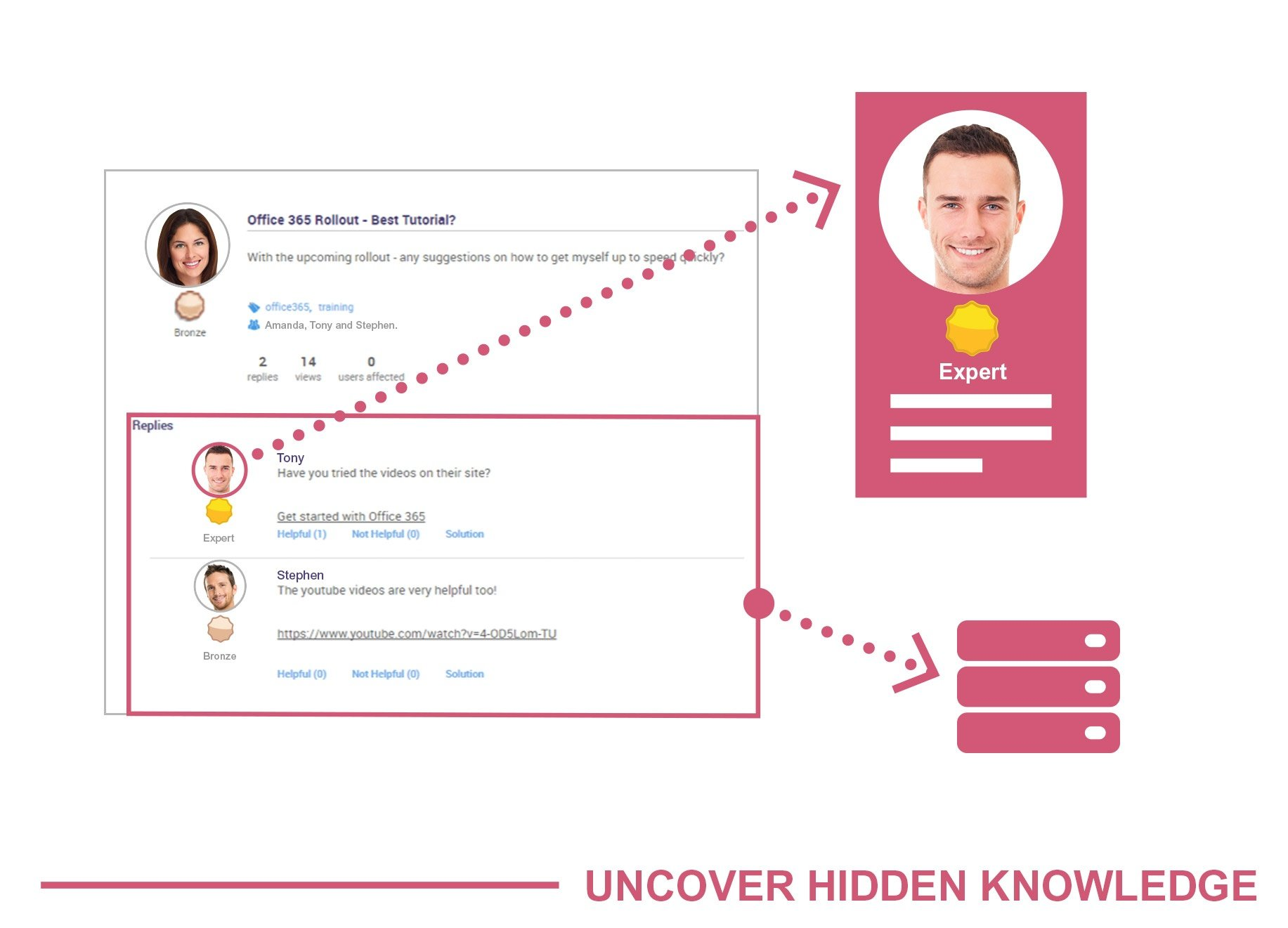 Uncover hidden knowledge with the assyst Knowledge Candidate Automation bot