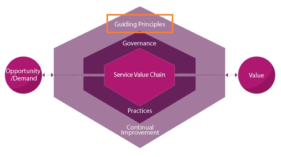ITIL-4-Service-Value_System-Guiding-Principles