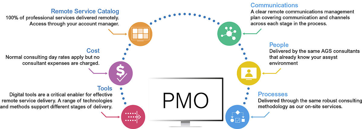 PMO_AGS