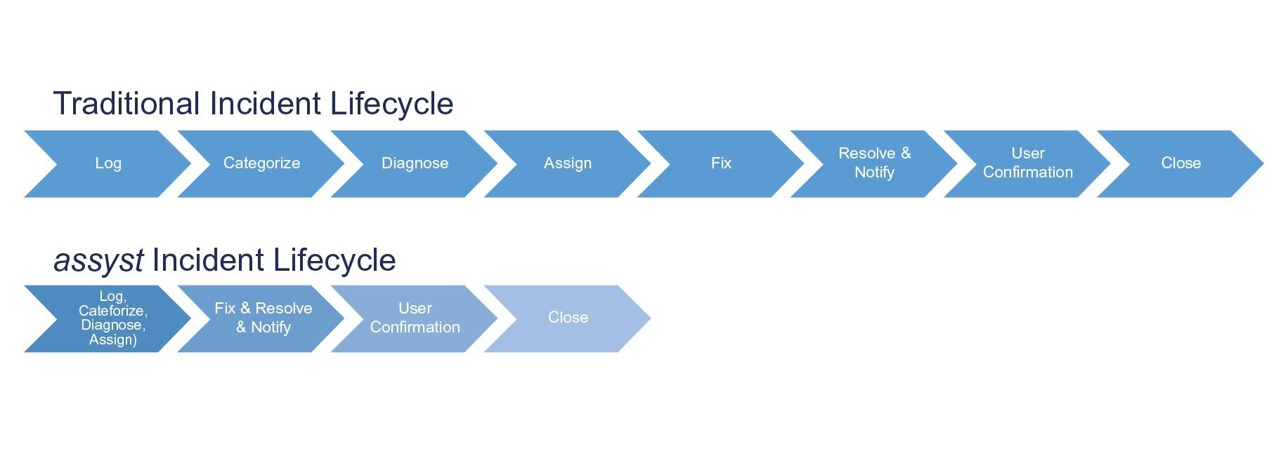 Cut the incident management lifecycle in half with assyst
