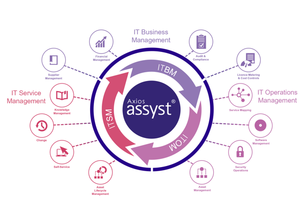 assyst_wheel_labels
